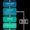 Nuxt.js 学習メモ(公式ドキュメントの雑な抜粋)