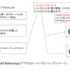 GOOGLE CLOUD LOAD BALANCING(HTTP(S) 負荷分散)