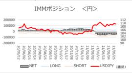 「ドル/円、約2カ月ぶり高値も円ネットショート減少」【今週のIMMポジション】2021/6/7