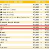 【2020東京オリンピック チケット】サッカー等各競技の値段/発売日程/購入に関する大枠の情報が判明!
