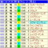 阪神ジュベナイルフィリーズ2018出走馬予定馬考察と消去法予想