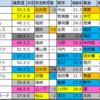 小倉大賞典重賞予想2020【偏差値確定】