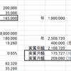 賃貸と持ち家どちらが得か。計算してみた。結果は・・・