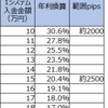 【ループイフダン4・5すくみと裁量の結果】7月1週は2500pips証拠金で年利換算20.4% (すくみ20.4%+裁量0%)。すくみ+裁量での実績を載せます。