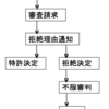 韓国特許法について