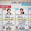 マジ?【韓国】「文在寅氏が当選確実」と韓国メディア[5/9]