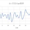 素人雑記ブログ3ヶ月目!!収益PV数記事数!