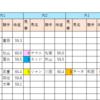 【データ分析】2018/10/13-京都-10R-堀川特別芝1800