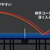 【速報】ディグニクス05発表。耐久性、回転、スピードがテナジー05よりアップ。