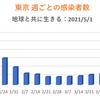 東京都  新型コロナ   609人感染確認   5週間前の感染者数は364人