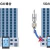 【スマートフォン】5G対応スマートフォンの買い替え時はいつ?