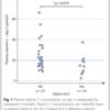 心筋虚血/虚血再灌流障害に対する高容量ビタミンC投与についてのレビュー