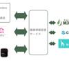 電子カルテは連携がカギ:クリプラに学ぶSaaS展開