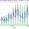 太陽光発電のバッテリー電圧と電力出力のグラフ: 2016/07/25-08/07