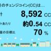 12月分の睦沢町上市場1号発電所のチェンジコインは8,592CCでした!