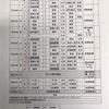 高校野球   第44回沖縄県高等学校野球新人大会  予選敗退