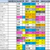 関屋記念 過去好走馬傾向2020【過去成績データ】