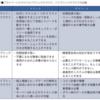 IoT検定対策6章 プラットフォーム