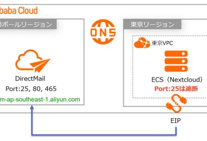 Alibaba Cloud DirectMail を使って Nextcloud からメールを送信してみる