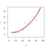 柔軟な確率分布を仮定して分析できる!一般化線形モデル(GLM)とは?