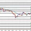 ユーロ円5月9日の取引結果となぜこうなったのかの分析