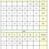 (6/10)本日の感染者数【東京】【新型コロナウイルス】