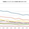 警察庁の交通事故統計で年齢層別死者数の推移を見てみた→高齢者の死亡率↓
