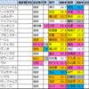 菊花賞(G1)2021【好走馬傾向】偏差値外厩データ