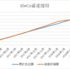 2018年5月 資産推移 確定拠出年金(iDeCo) 友人Yも始めてた