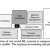 ML Test Scoreを使って現状の機械学習システムをスコアリングしました