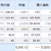 米国株は微増。気づけばトータルの含み益は10%以上に。そして会社ではボーナス支給。