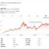 【VZ】ベライゾンイン・コミュニケーションズの株価、配当利回り、増配推移に注目|ミタゾノ
