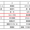 NTTカップ県大会中部支部予選組み分け