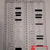 【日能研 漢字博士への道 結果表!きゅーたろう3年生 2019年11月】