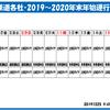 12月25日・水曜日 【鉄分補給36:関西鉄道会社2019~2020 年末年始運行ダイヤ2】