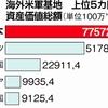 在日米軍基地の資産価値8・5兆円