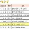 2017.07.17(月) 『マーキュリーC』逃げ馬レース結果
