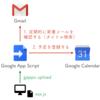 gapps を使って Google Apps Script を継続的にデプロイする
