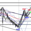【FX】ドル円 6月21日今後の展望及びエントリーポイントを考えてみた