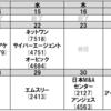 【グロース株】今後の決算予定(サイバーエージェント、オービック)、その3