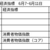 6月7~11日の経済指標