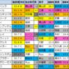 【ラジオ日本賞(中山) 予想】2020/9/20(日)