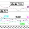 平成時代の日本の税収入がここまで落ち込んだ理由〜デフレ下で間接税増税する愚策をなぜ繰り返すのか?