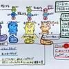 ウクレレ音楽理論(11) ウクレレによくでるコードの構成音とサウンドの特徴」まとめ