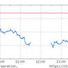 円高で続落。ドル円次第だが為替の行き先は誰にも分らない。