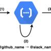 Github の mention を Slack に通知する仕組みを作った part1