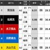 2018年浜名湖ヤングダービー優勝戦展開予想