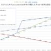 ソフトバンク vs LINE mobile