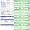 【2月9日】米国株の運用実績&取引状況