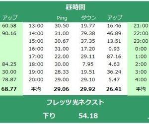 【戸建て】速度実測!NTT西日本のフレッツ光ネクスト隼の感想・レビュー。ポケットWi-Fiから乗り換えでとても快適です